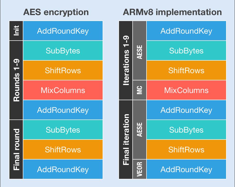 Exploring  NET Core platform intrinsics: Part 2 - Accelerating AES